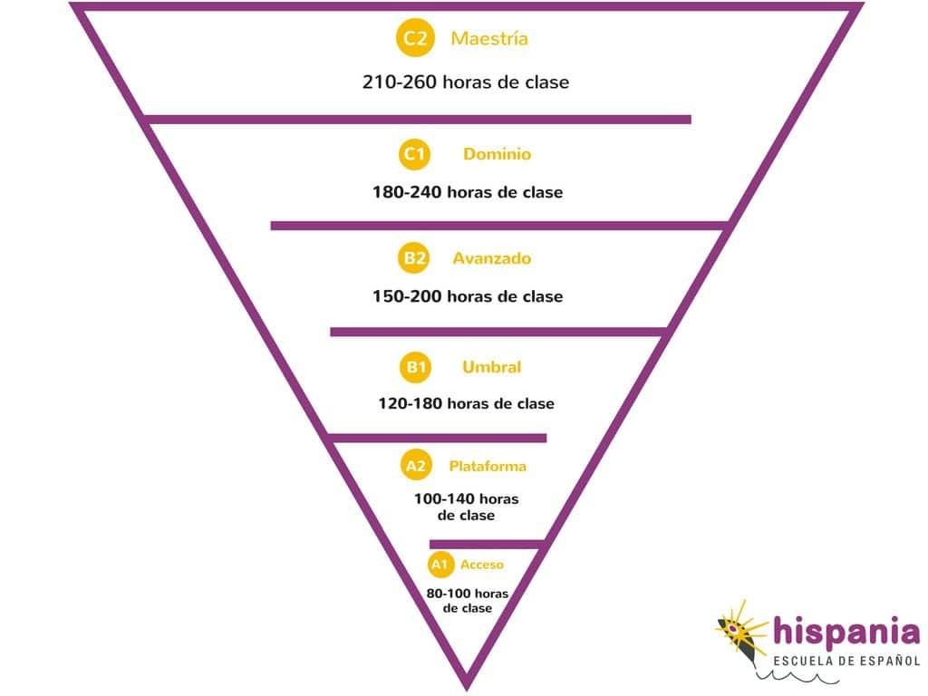 Pyramid levels Spanish