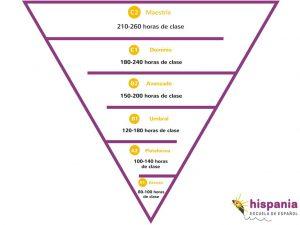 Níveis de pirâmide