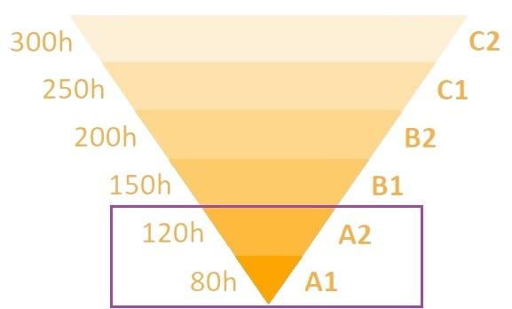 Piramide de nivel A1