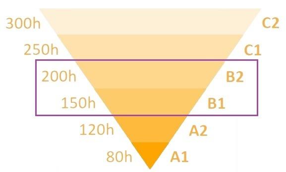 Piramide de nivel B1