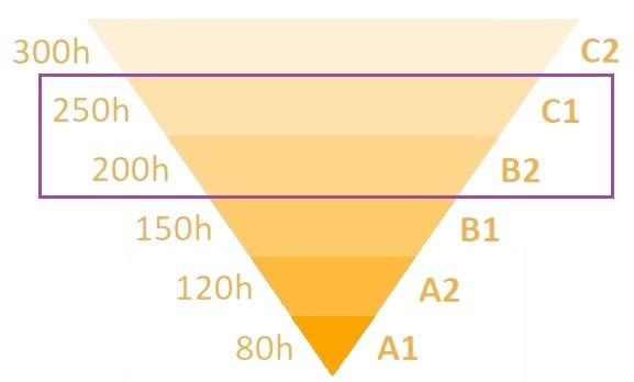 Piramide de nivel B2