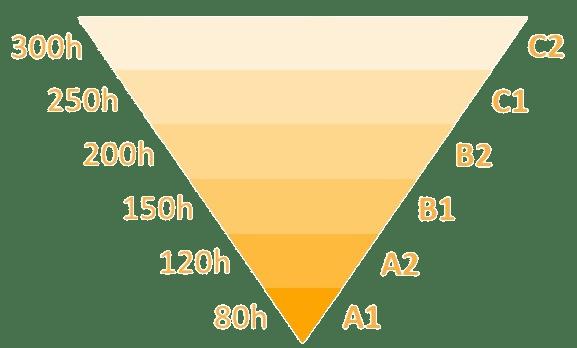 Piramide de nivel